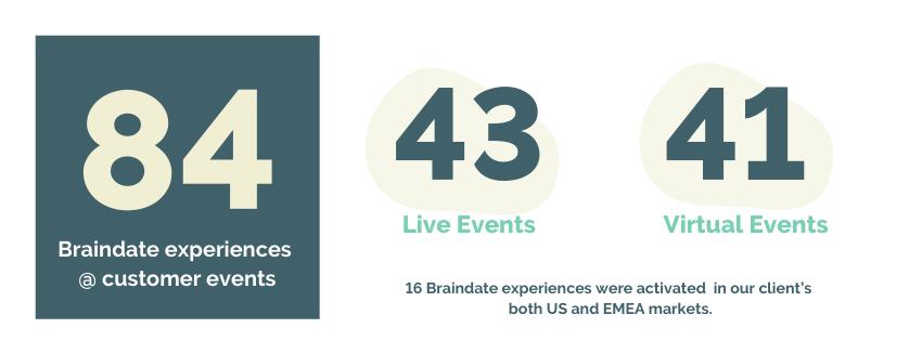Braindate at Customer Events