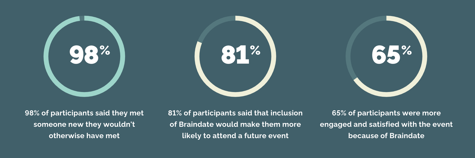 Why event planners work with Braindate